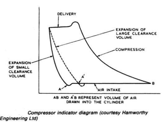 Compressor indicator diagram (courtesy Ham worthy Engineering Ltd)