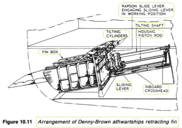 Arrangement of Denny-Brown athwartships retracting fin