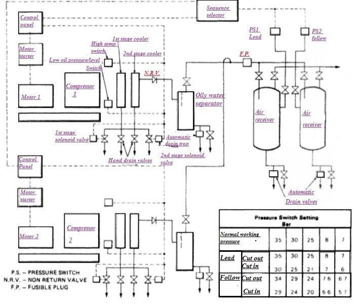 air compressors automatic operation  u0026 control system air