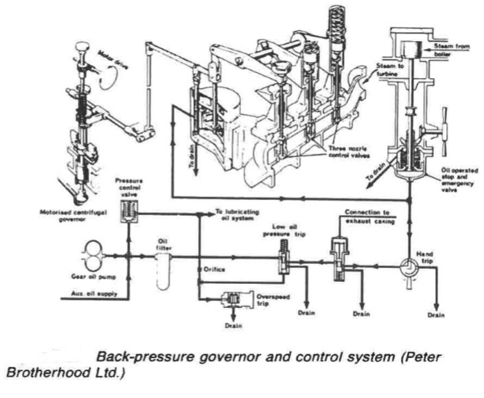 Back-pressure governor and control system