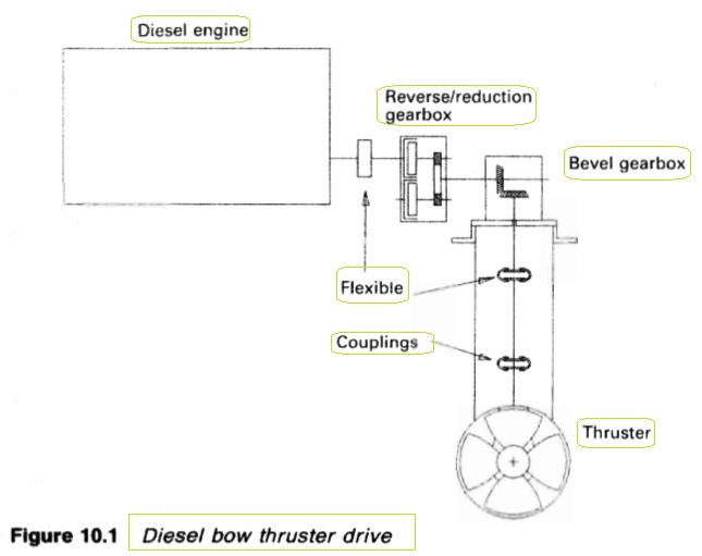 Diesel bow thruster drive