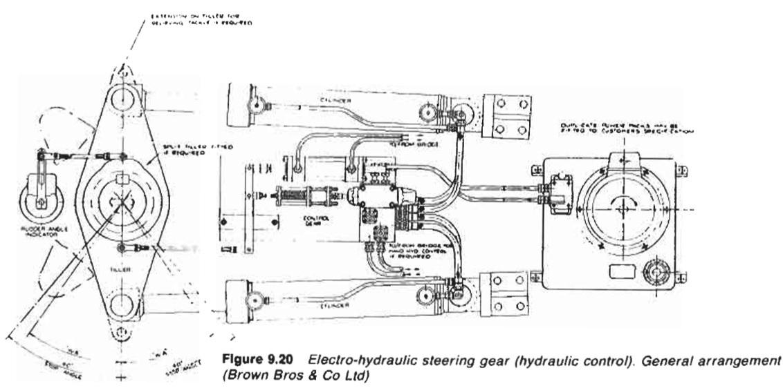 Electro Hydraulic Steering Gear Control