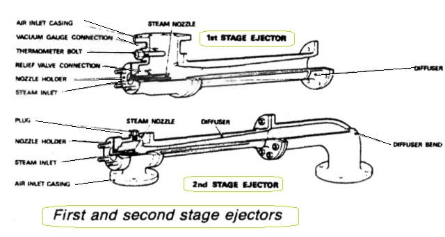 First and second stage air ejectors