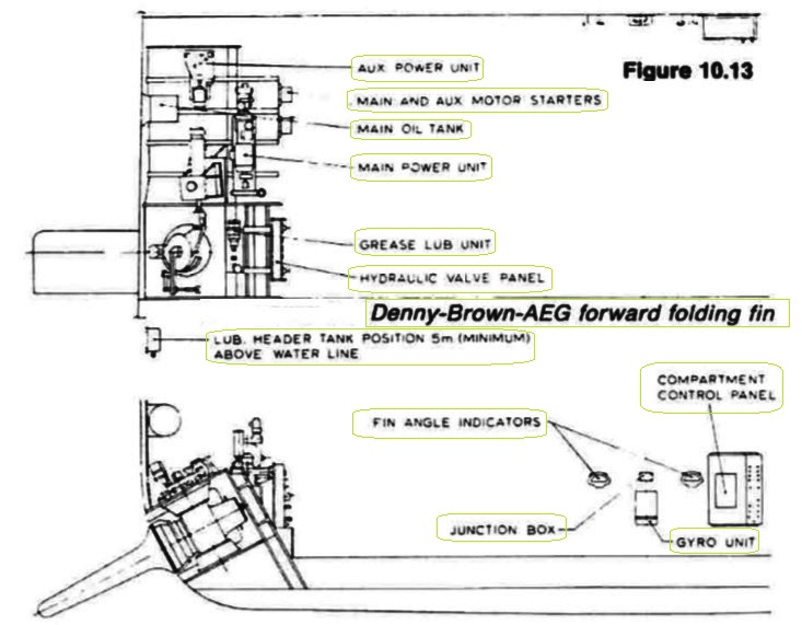 Arrangement of Denny-Brown-AEG forward folding fin