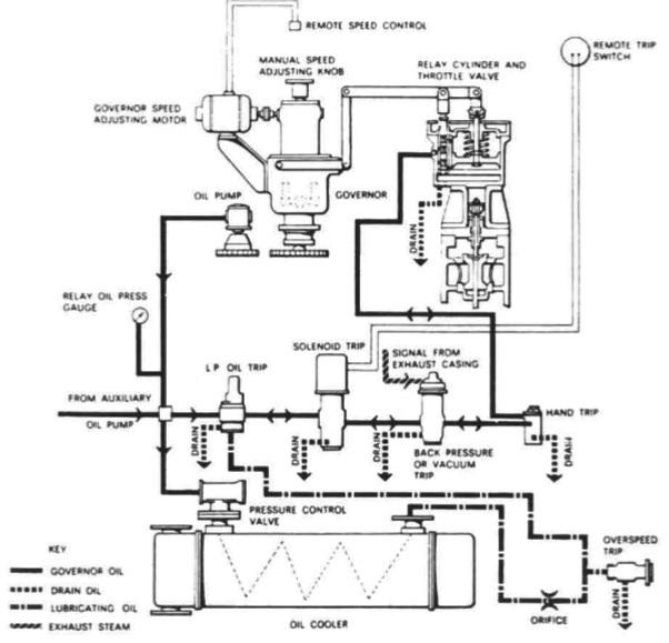 steam engine governor diagram  diagram  auto parts catalog