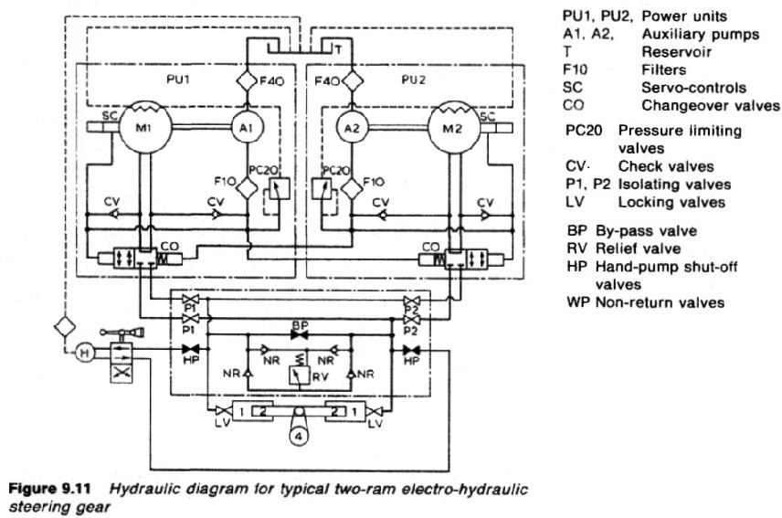 Detailed Description Of Four Ram Gear Hydraulic System