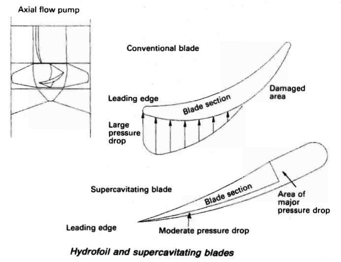 Axial Flow Impeller Blades : Axial flow pumps procedure for marine