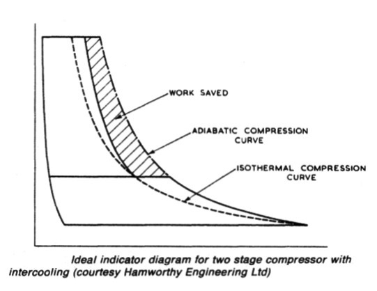 Ideal indicator diagram for two stage compressor with intercooling