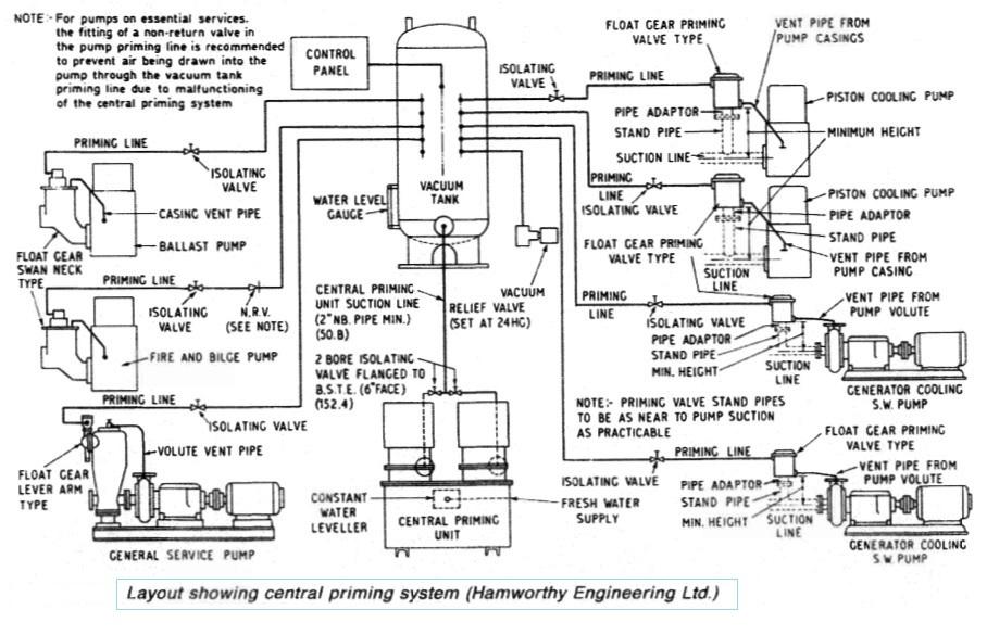 Marine pumps - Construction and installation