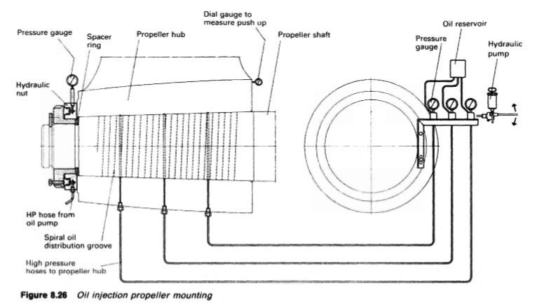 oil-injection-propeller-mounting