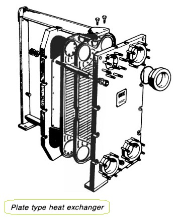 Conventional plate type heat exchanger