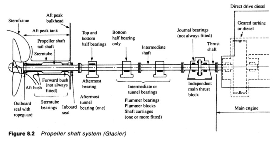 ships propeller shaft checks general guideline