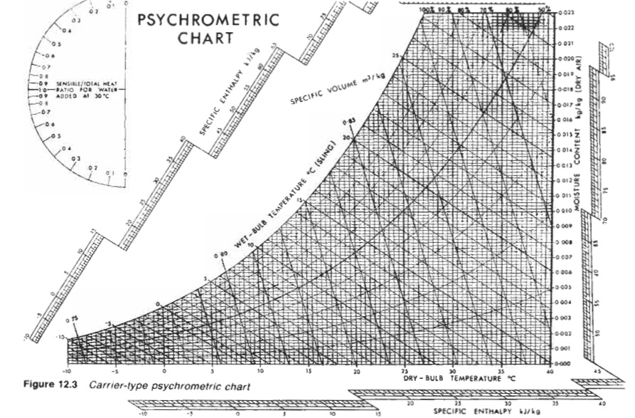 Carrier-type psychrometric chart