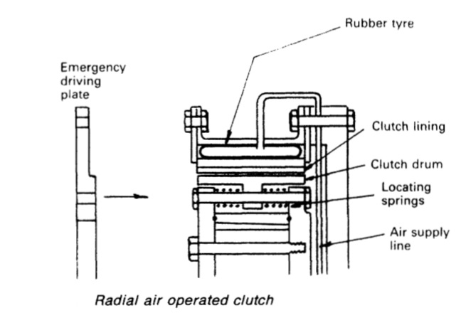 radial-air-operated-clutch