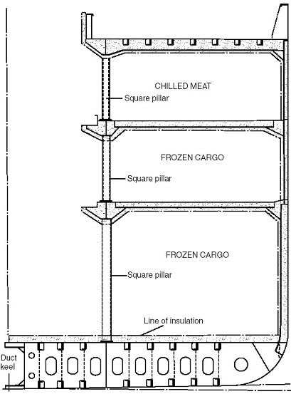 Refrigerated ship midship section
