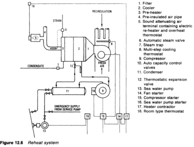 Marine air conditioning reheat system