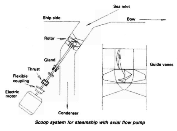 Scoop system for steamship