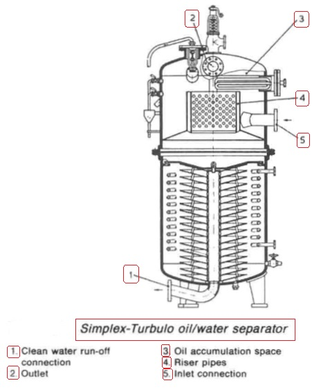 Simplex-Turbuto oil/water separator