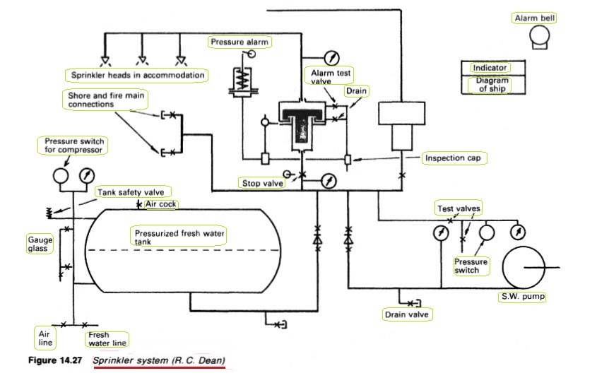 Automatic Sprinkler System Ship Fire Protection Procedure