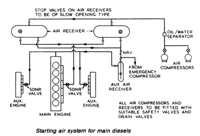 Air Compressor Components Diagram