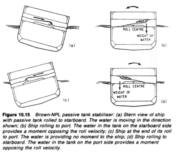Brown-NPL passive tank stabiliser