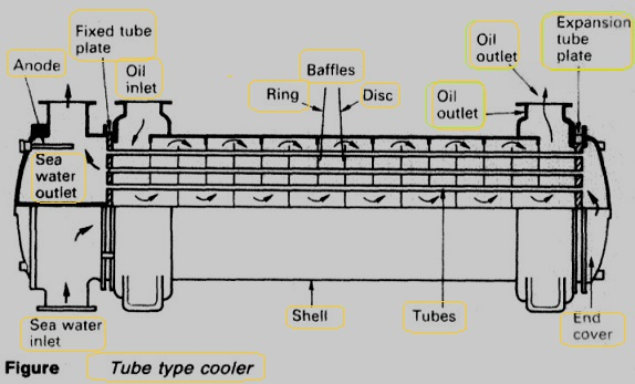 an overview of ships main engine lube oil system (total base number) crankcase oil for medium speed engines (ie, trunk-type) or cylinder lube oil for slow speed engines (cross-head type) should be selected if a low sulphur fuel (mdo or mgo) is going to be used permanently or for a prolonged period of time.