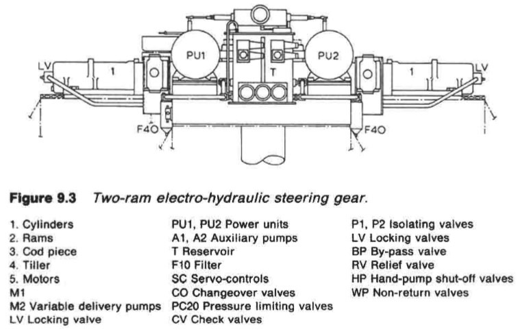 Two-ram electro-hydraulic steering gear.