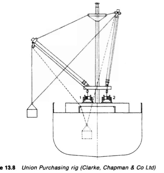 Union Purchasing rig (Clarke, Chapman & Co Ltd)