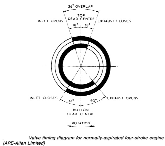 engine valve timing diagram marine auxiliary diesel engine general construction #15