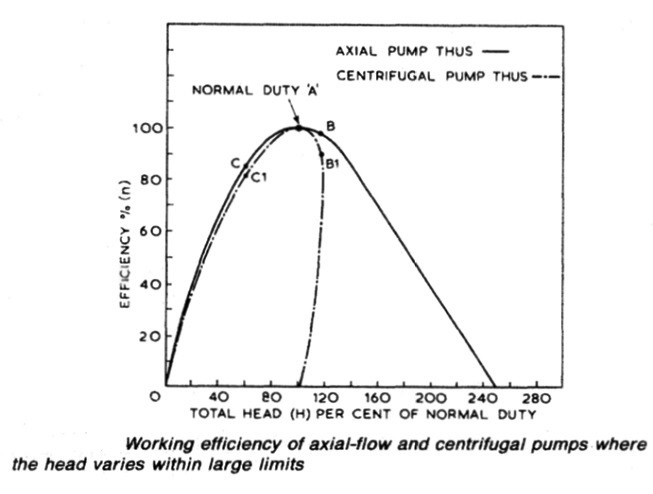 Axial Flow Goulds Pump Curves : Axial flow pumps procedure for marine